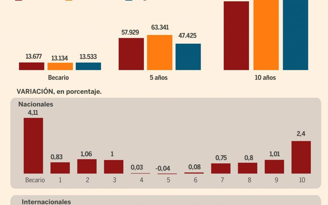 Los sueldos de los abogados sénior suben un 8% en 2018 y los abogados de las asesorías internas de empresa, en riesgo de extinción